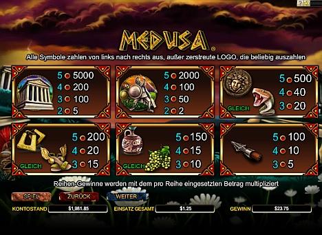 Medusa Gewinntabelle
